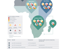 An infographic from CDKN's executive summary of the IPCC's AR5 depicting future climate trends for Africa.